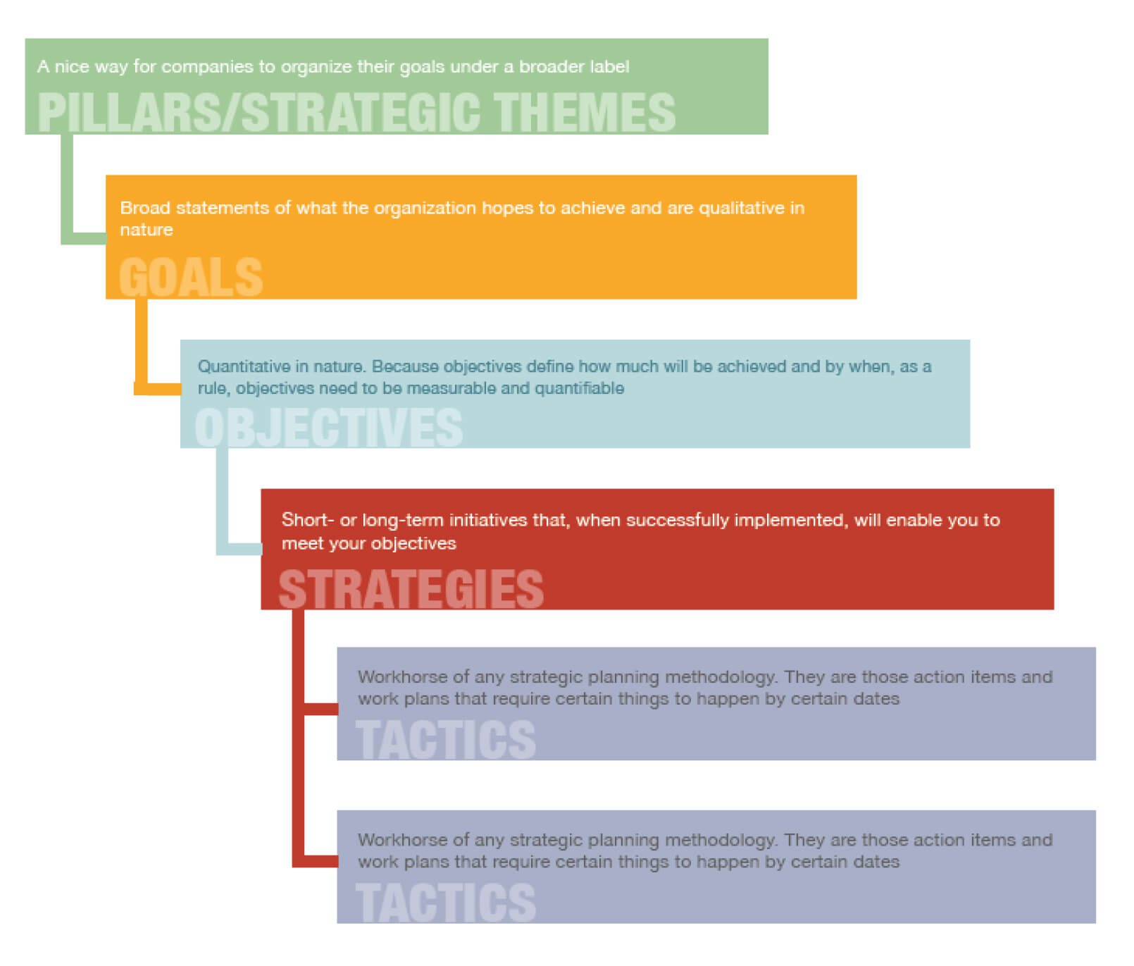Strategic planning example the 5 level strategic plan for Strategic planning goals and objectives template