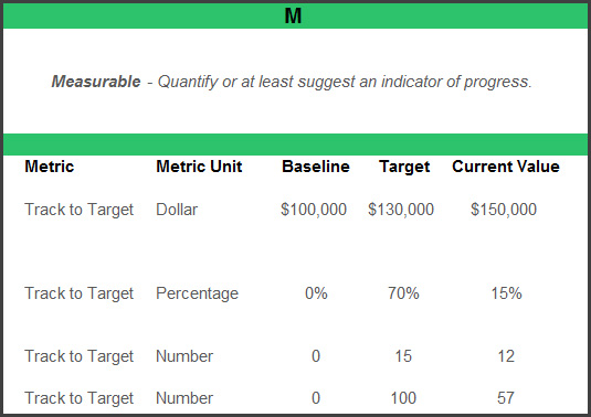 M is for Measurable | Smart Goals Template