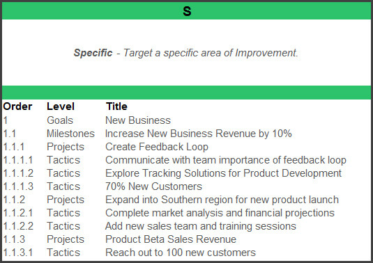 Building a smart goals template s is for specific smart goals template maxwellsz