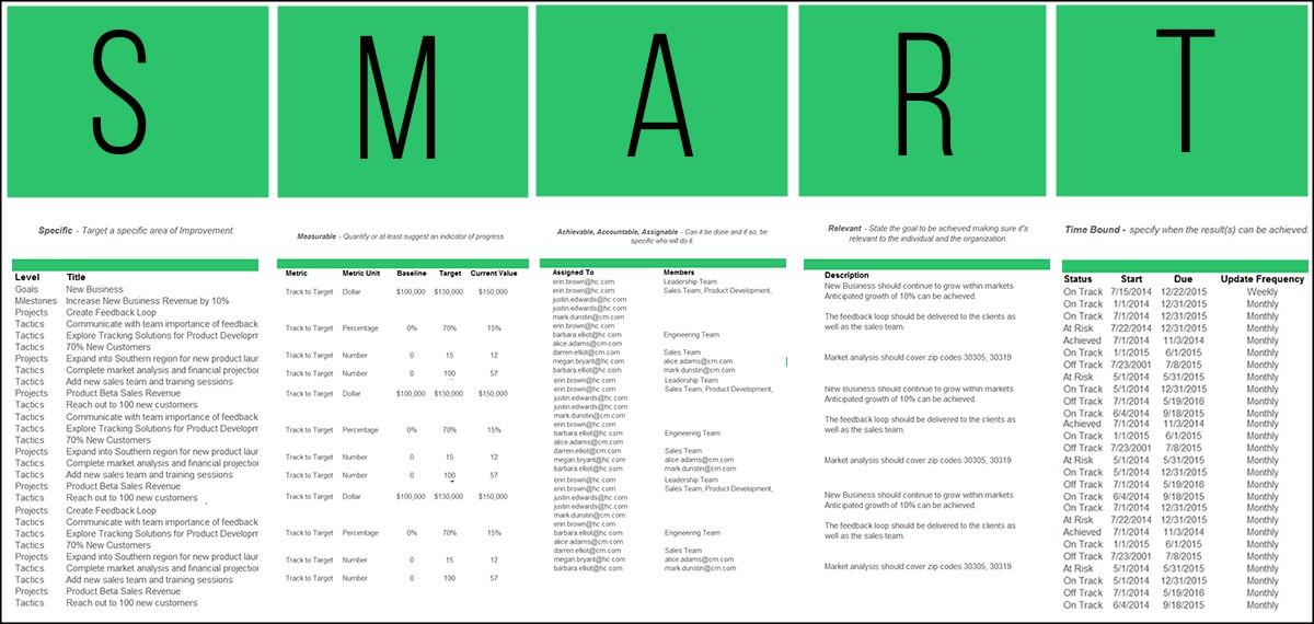 smart goals format