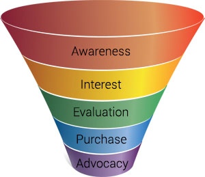 Selling Your Plan: Sales and Marketing Funnel