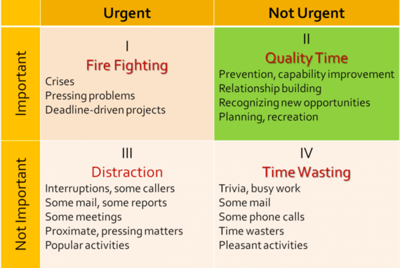 Eisenhower box urgent important matrix