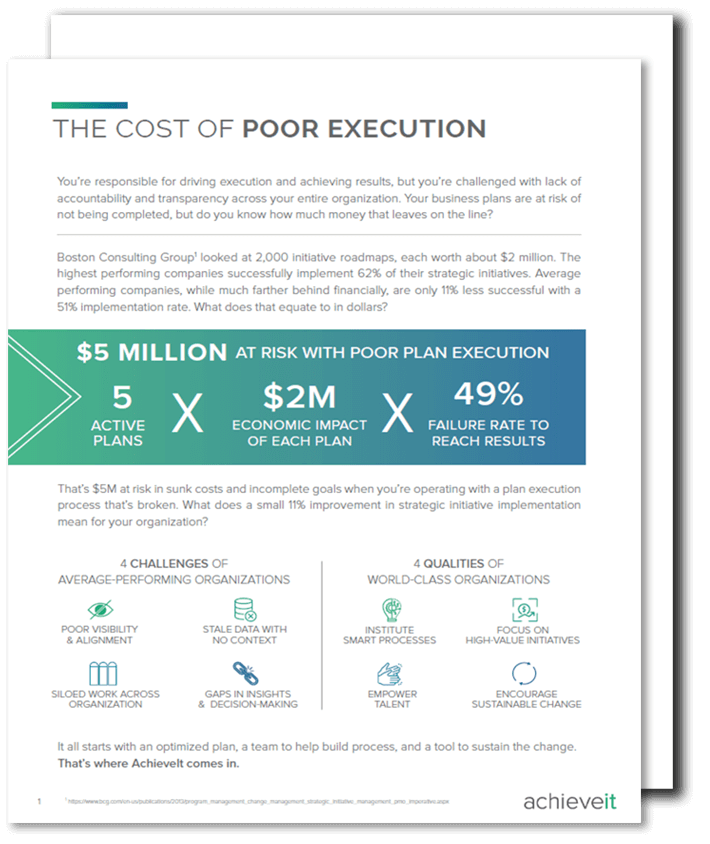 Results - The Cost of Poor Execution