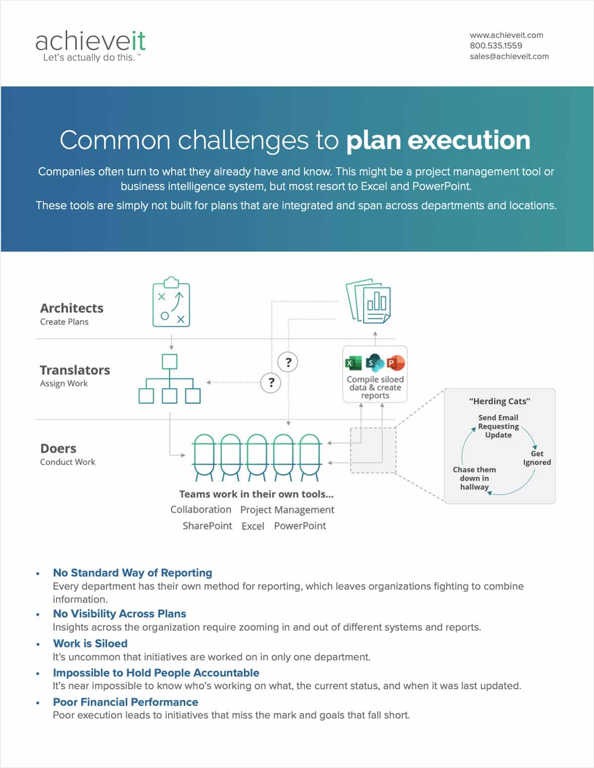 Common Challenges to Plan Execution